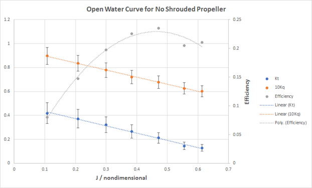 Open Water Curve Comparison of Shrouded/Unshrouded B-series