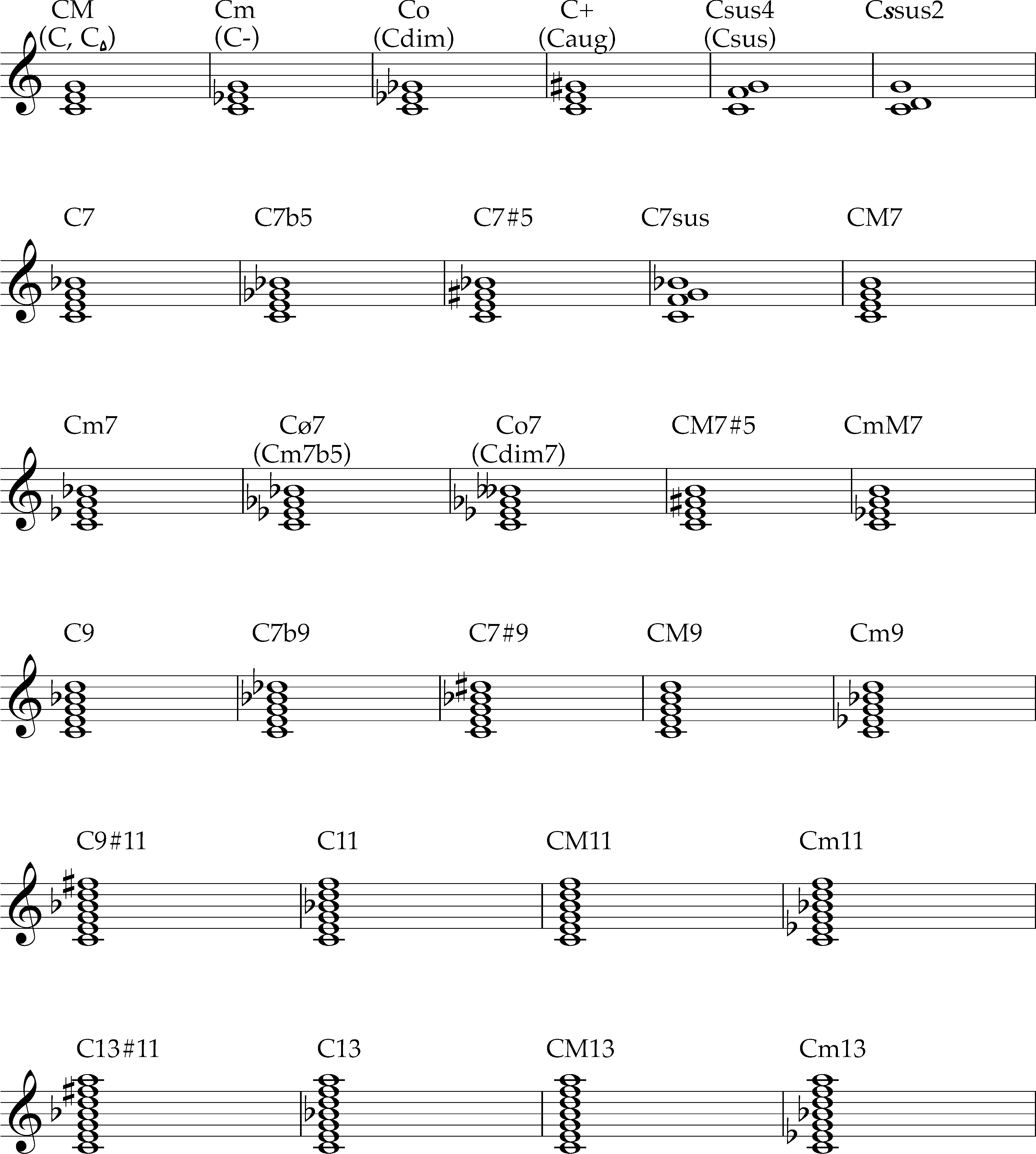 Chord Musicianship And Theory Iv Mus2204 Spring 2018 Uiowa Wiki