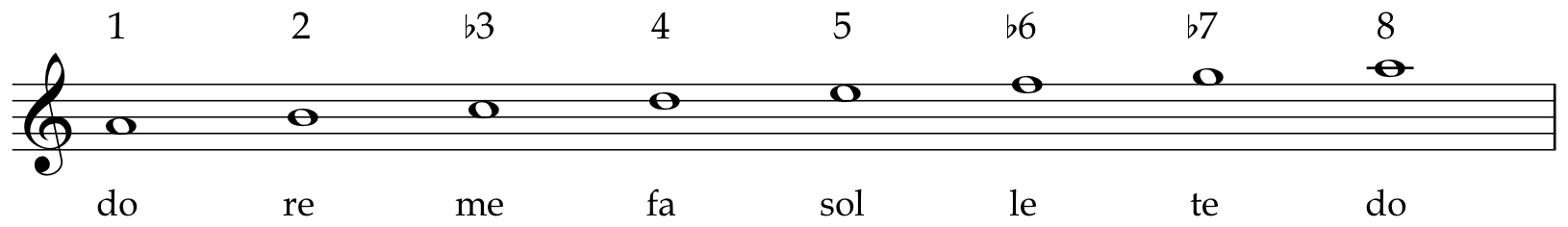 Mode - Musicianship and Theory IV (MUS:2204), Spring 2018 - UIowa Wiki