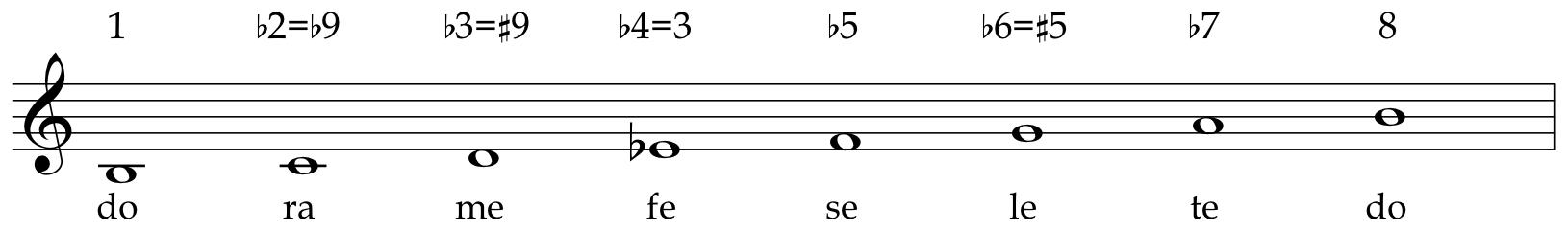Mode Musicianship And Theory Iv Mus2204 Spring 2018 Uiowa Wiki