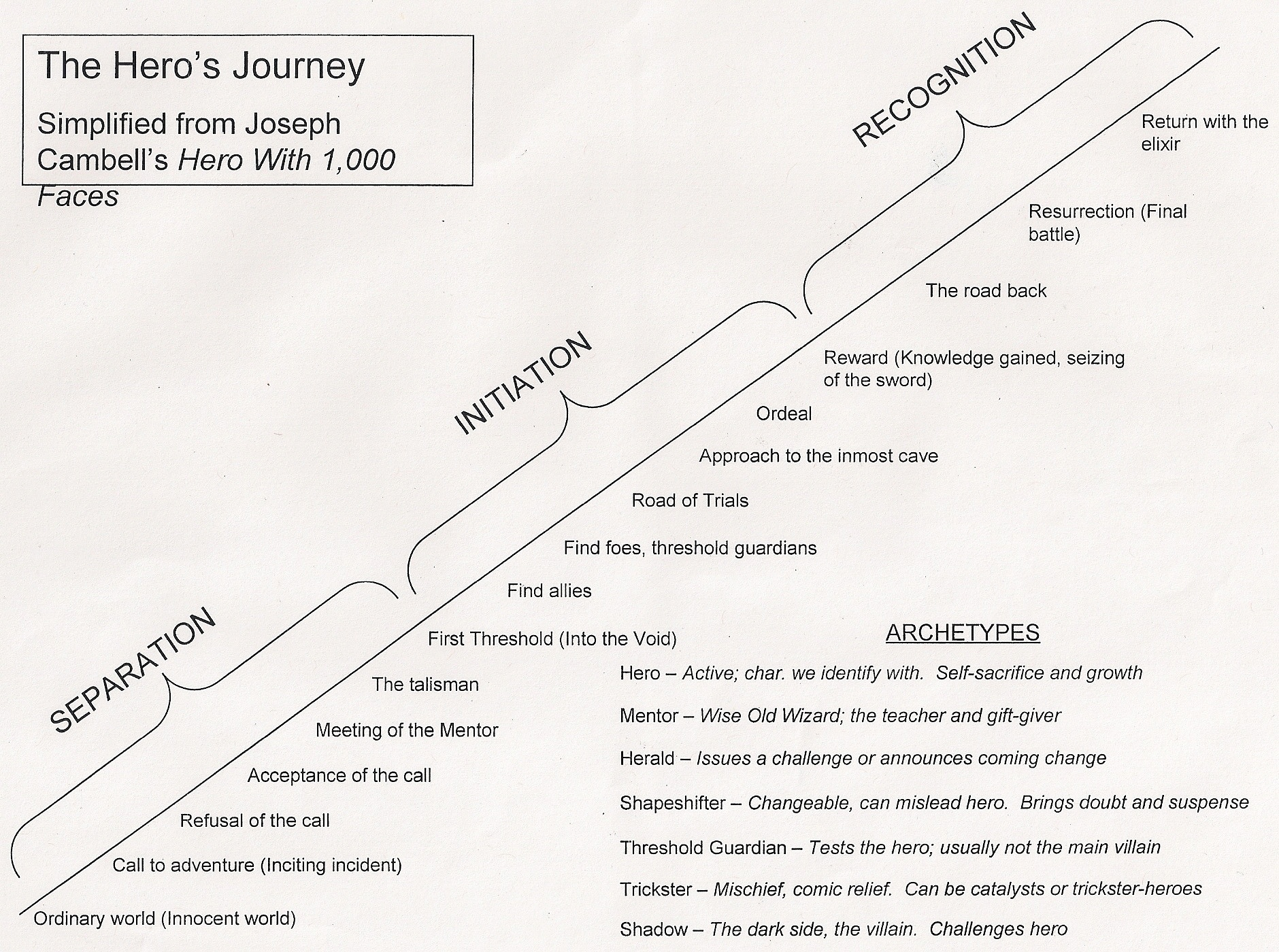 an overview of the archetypal hero journey by joseph campbell in horror The first of these is the hero's journey, discovered by joseph campbell, which  is the form of all  there follows a description of both archetypal systems in  terms of how they express these eternal adversaries  evolution is dangerous,  scary.