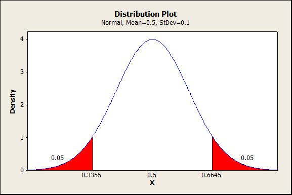Power And Significance Business Statistics Uiowa Wiki