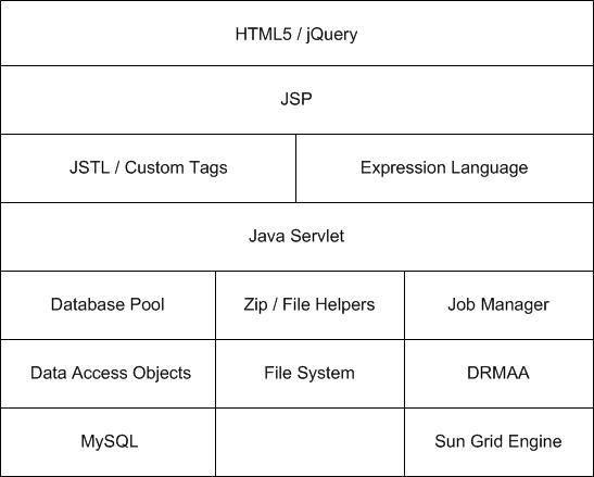 System Architecture - StarExec Dev Wiki - UIowa Wiki