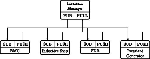 Parallel Architecture - The Kind Verifier - UIowa Wiki